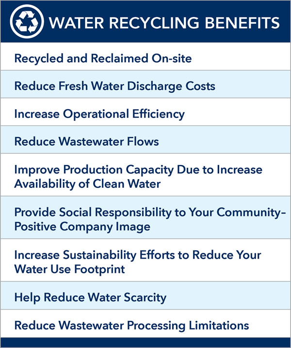 Water Recycle Benefits Chart